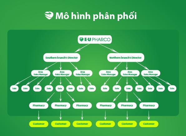 Mô hình phân phối của EU Pharco